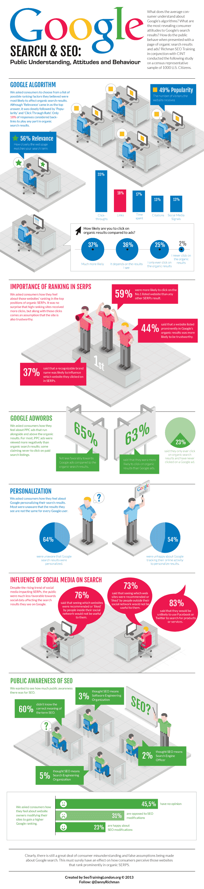 SEO Training: What do the Public Understand about Search? - An Infographic from