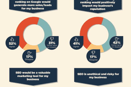How do Small Business Owners Perceive SEO?