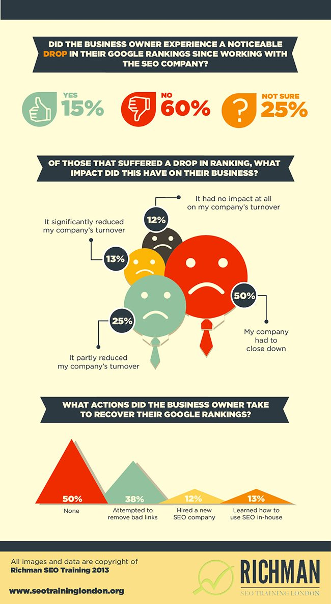 How Bad SEO is Killing Small Businesses