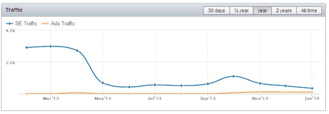 ap chart