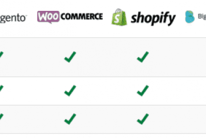 Which is the Best E-commerce Platform for SEO?