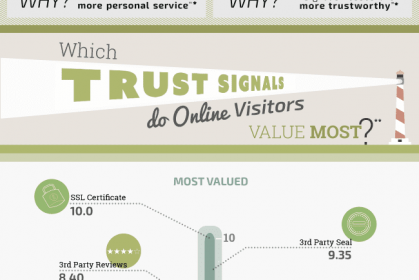 What Makes Online Visitors Trust a Small Business?