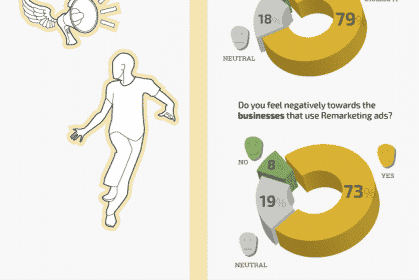 Infographic: 7 Revealing Insights into how Consumers feel about Search