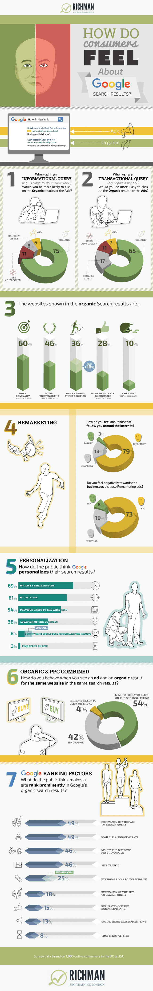 Infographic: 7 Revealing Insights into how Consumers feel about Search - An Infographic from