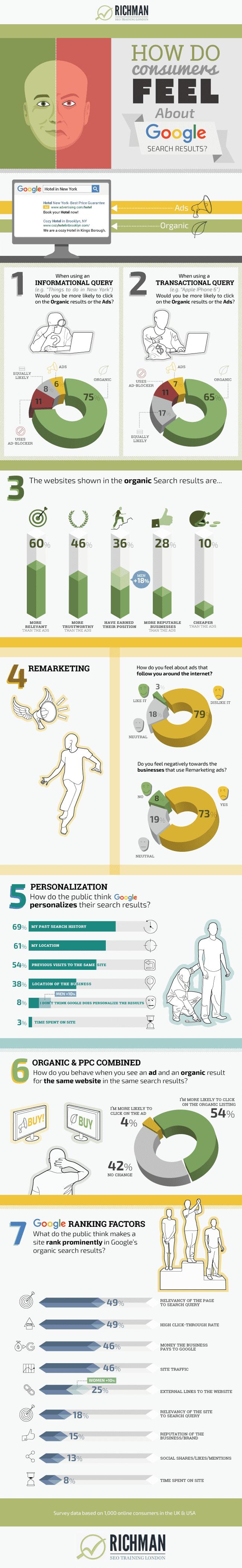 Google Consumer Attitudes Survey