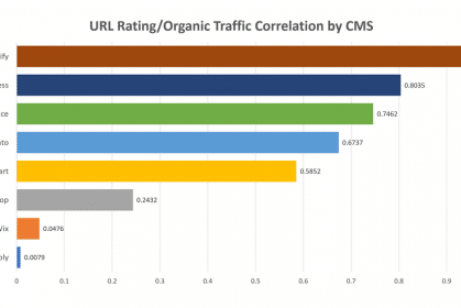 Which CMS platforms perform best on Google? – What I discovered by crawling one million websites